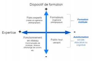 dispositif expertise